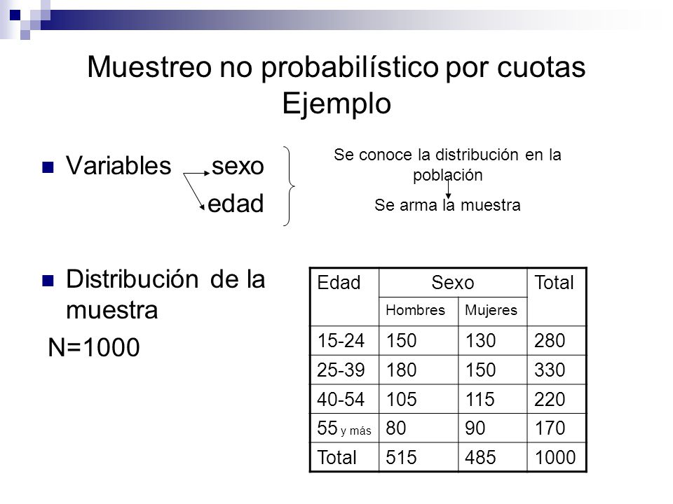 Muestreo no probabilístico por cuotas Ejemplo