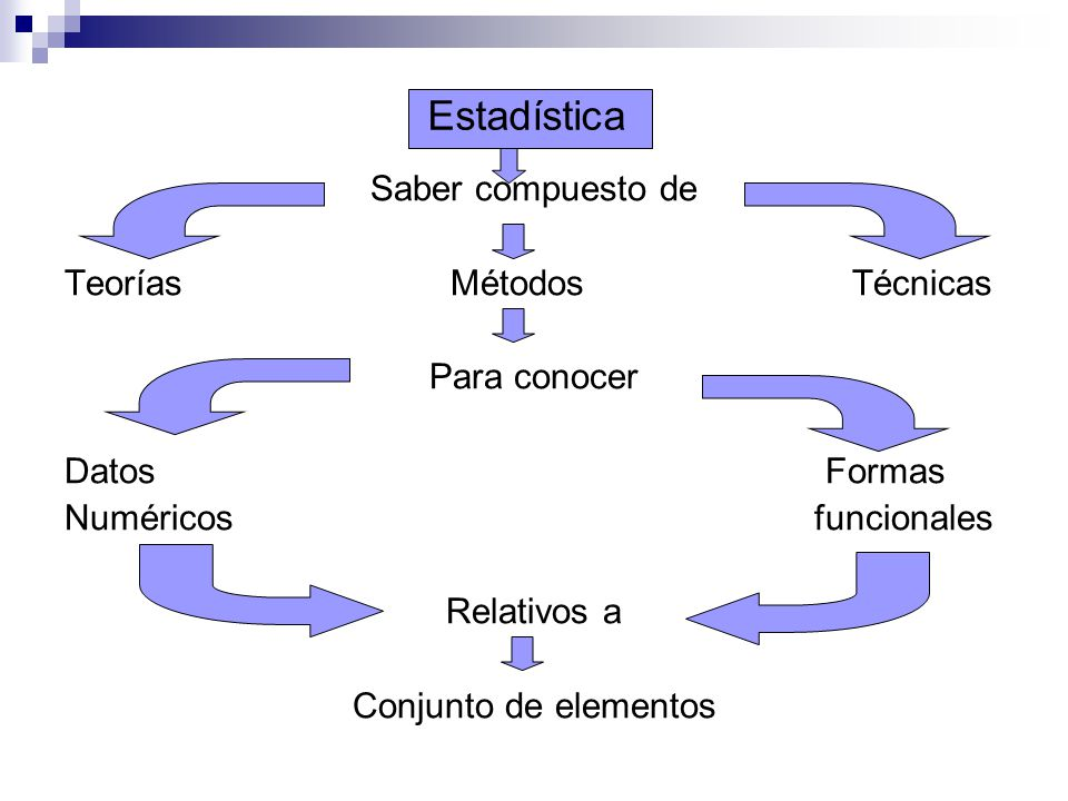 Estadística Saber compuesto de Teorías Métodos Técnicas Para conocer