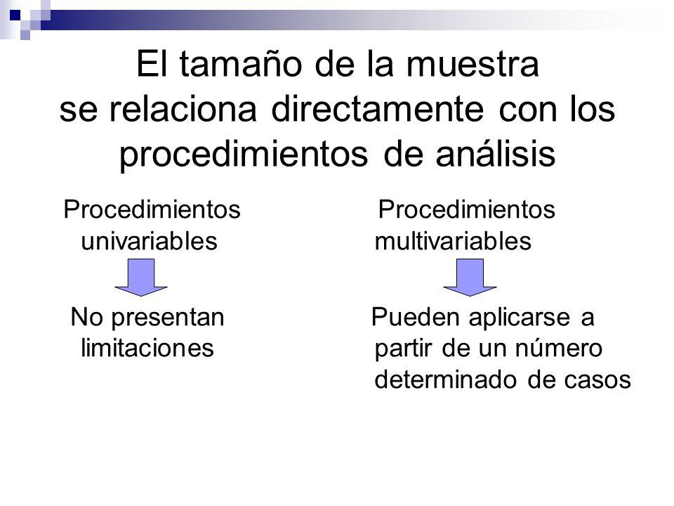 El tamaño de la muestra se relaciona directamente con los procedimientos de análisis