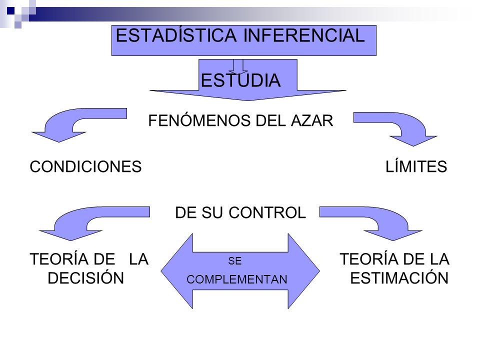 ESTADÍSTICA INFERENCIAL ESTUDIA