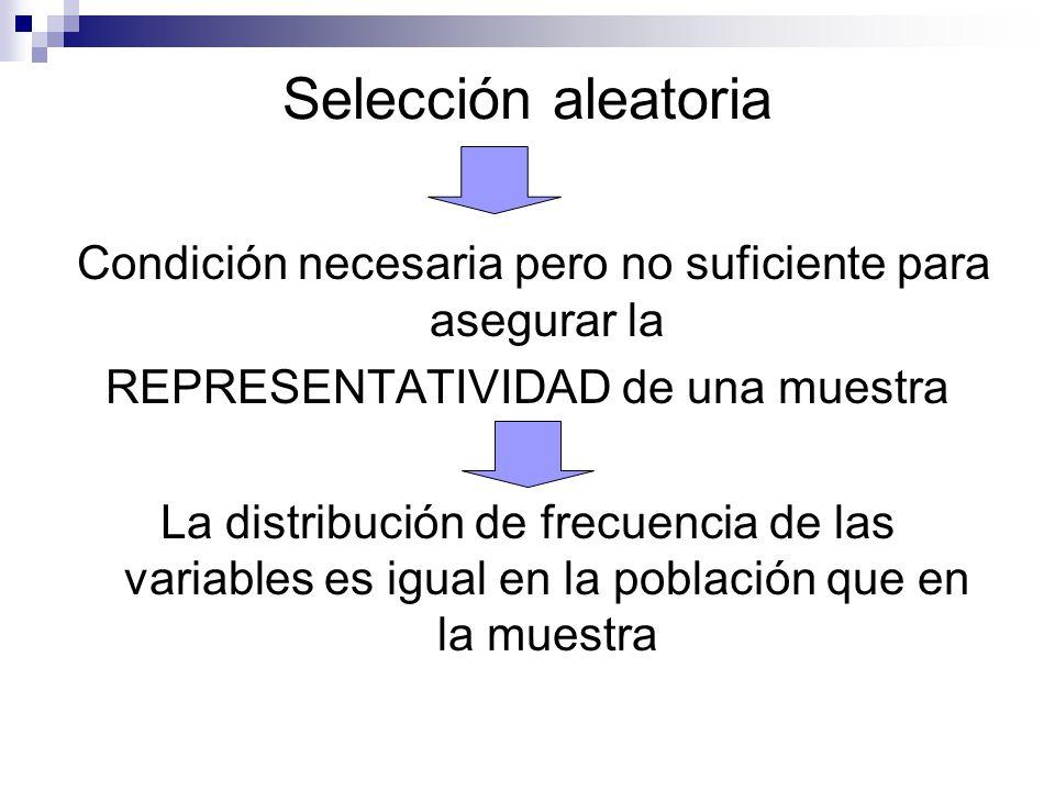 Selección aleatoria Condición necesaria pero no suficiente para asegurar la. REPRESENTATIVIDAD de una muestra.