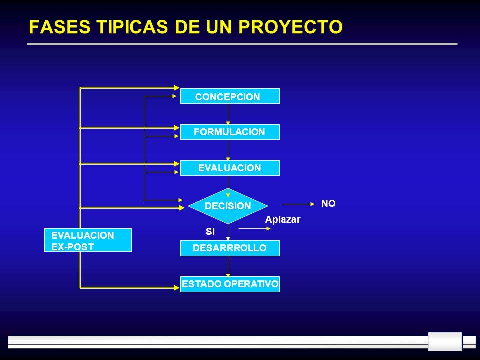 FASES TIPICAS DE UN PROYECTO