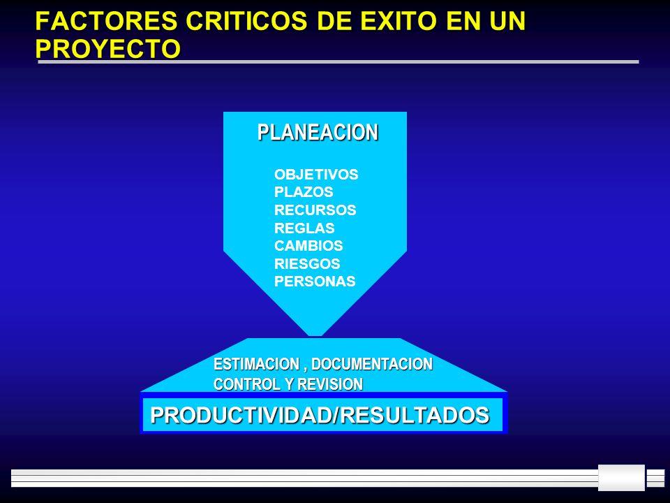 FACTORES CRITICOS DE EXITO EN UN PROYECTO
