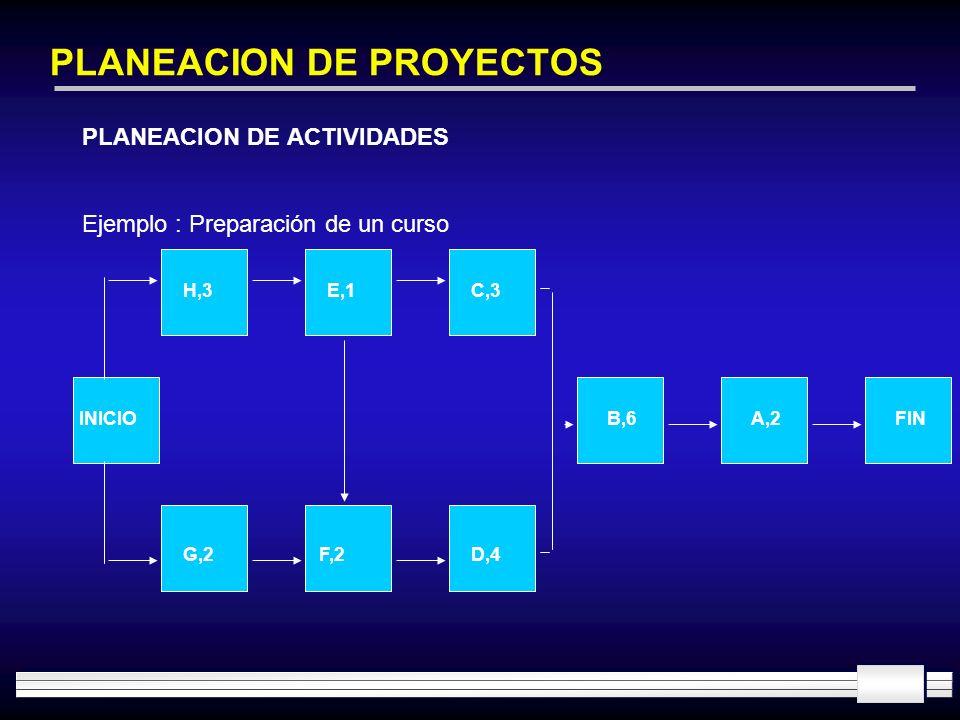 PLANEACION DE PROYECTOS