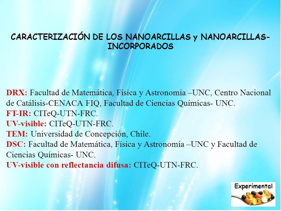 CARACTERIZACIÓN DE LOS NANOARCILLAS y NANOARCILLAS-INCORPORADOS