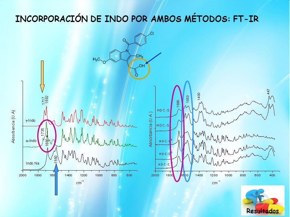 INCORPORACIÓN DE INDO POR AMBOS MÉTODOS: FT-IR