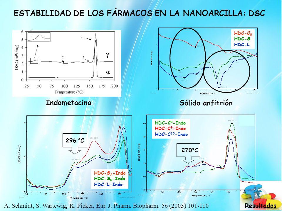 ESTABILIDAD DE LOS FÁRMACOS EN LA NANOARCILLA: DSC