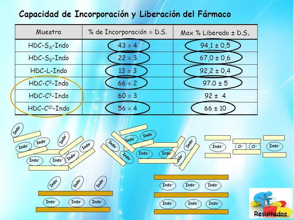 Capacidad de Incorporación y Liberación del Fármaco