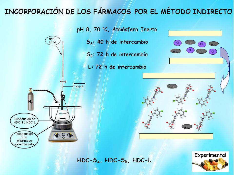 Suspensión de HDC-S o HDC-L el fármaco seleccionado