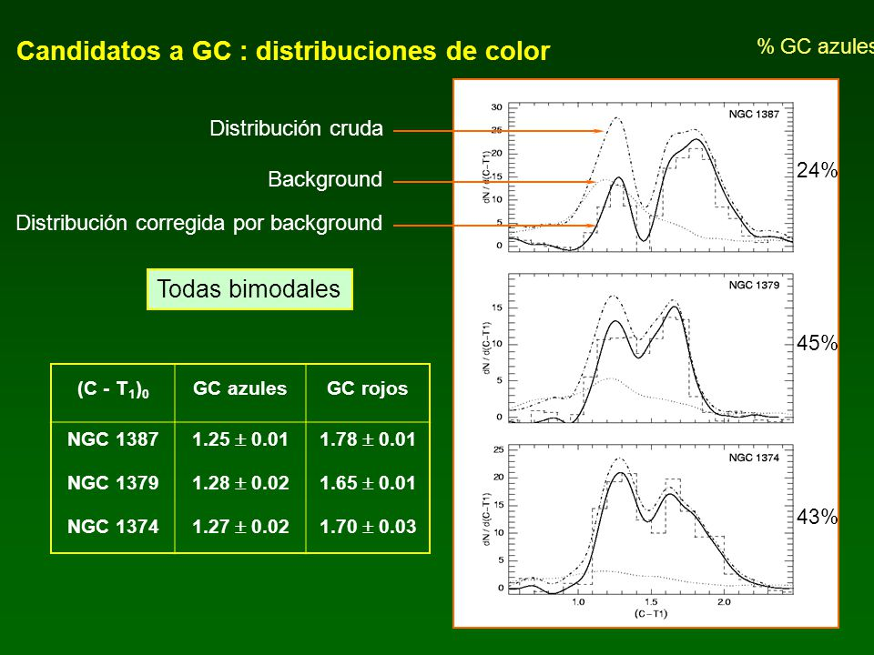 Candidatos a GC : distribuciones de color
