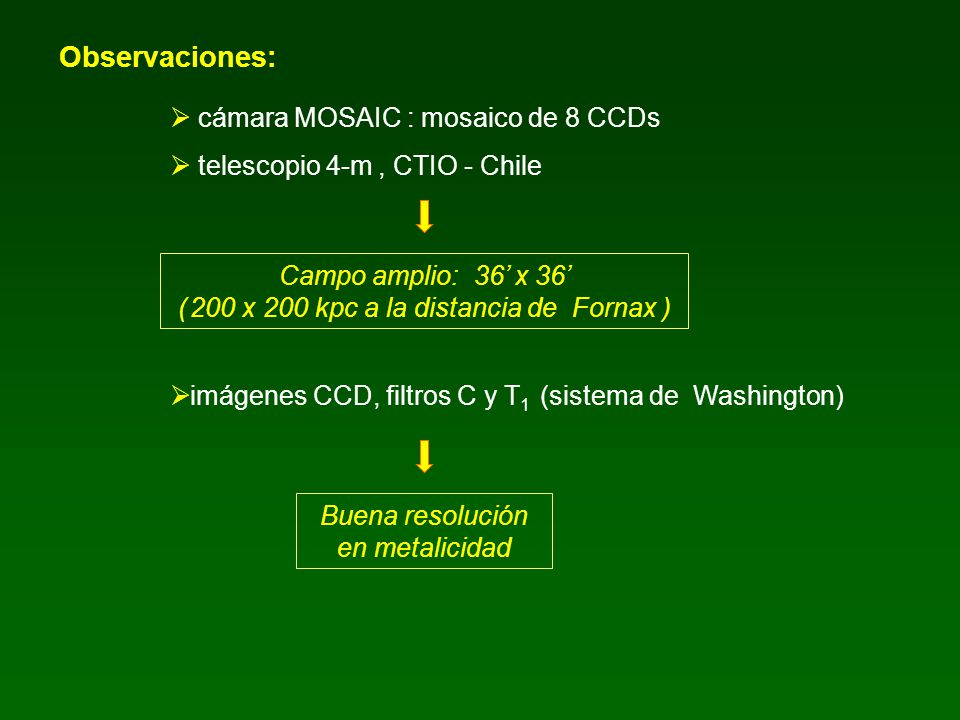 Observaciones: cámara MOSAIC : mosaico de 8 CCDs