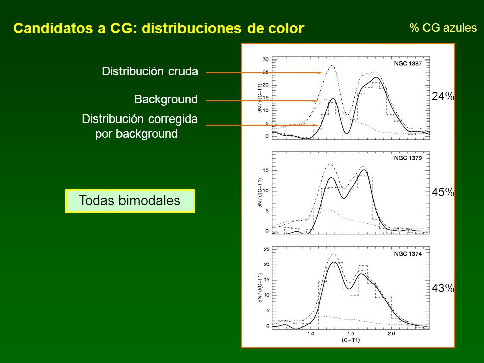Candidatos a CG: distribuciones de color