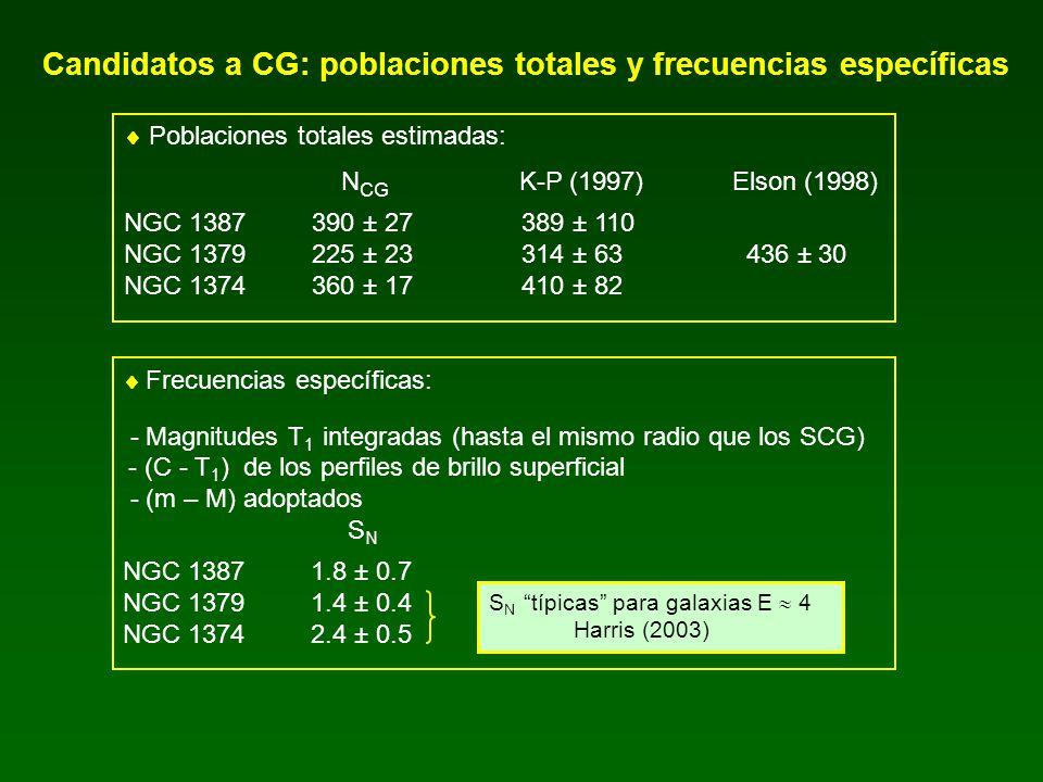 Candidatos a CG: poblaciones totales y frecuencias específicas