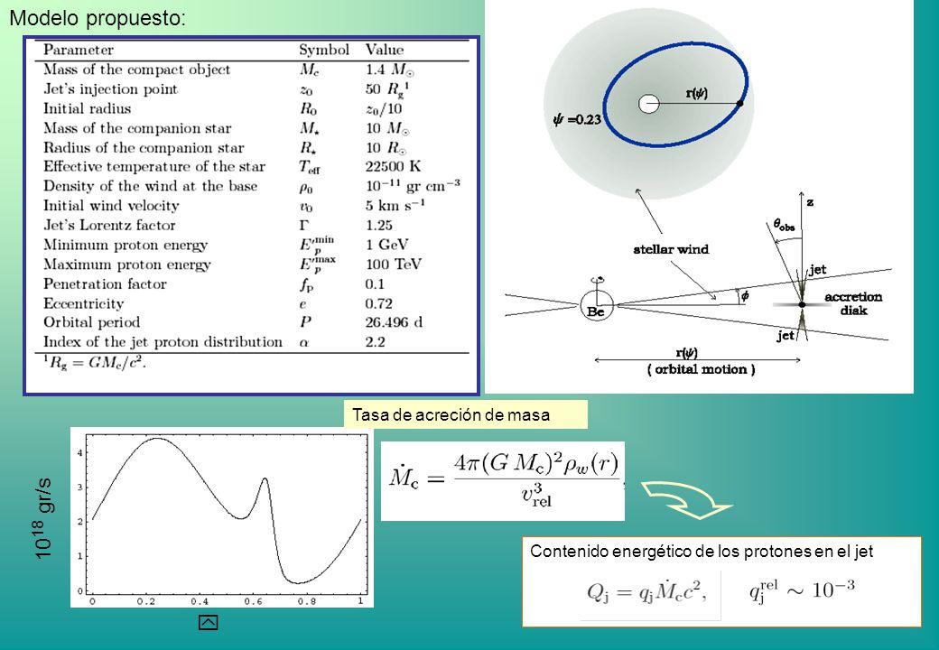 Modelo propuesto: 1018 gr/s y Tasa de acreción de masa