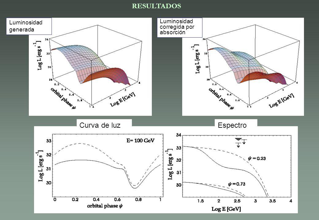 RESULTADOS Curva de luz Espectro Luminosidad generada