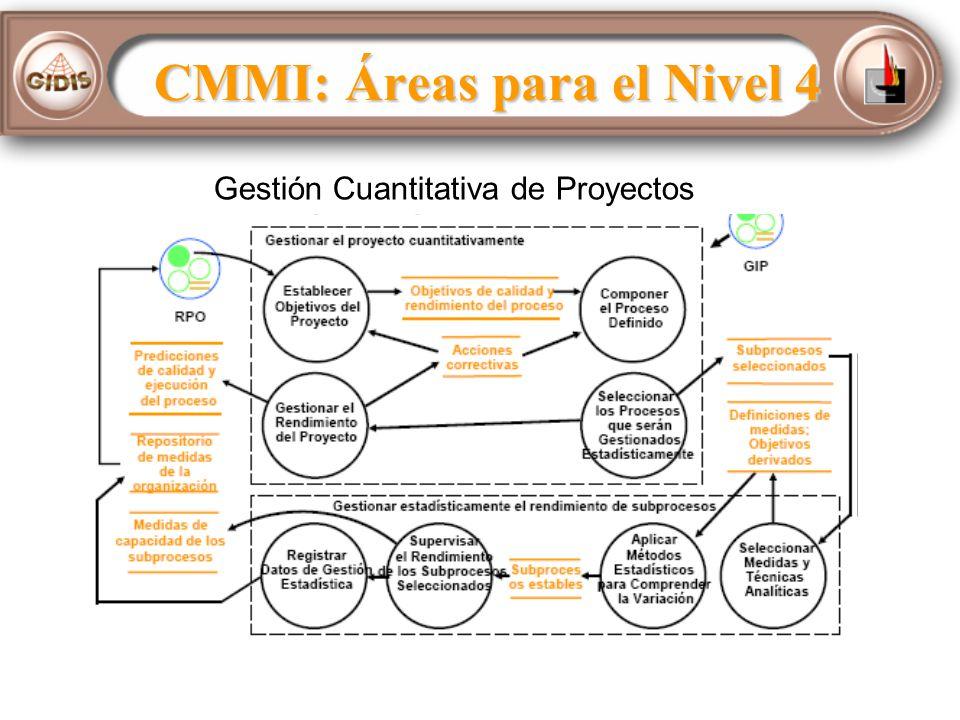 CMMI: Áreas para el Nivel 4