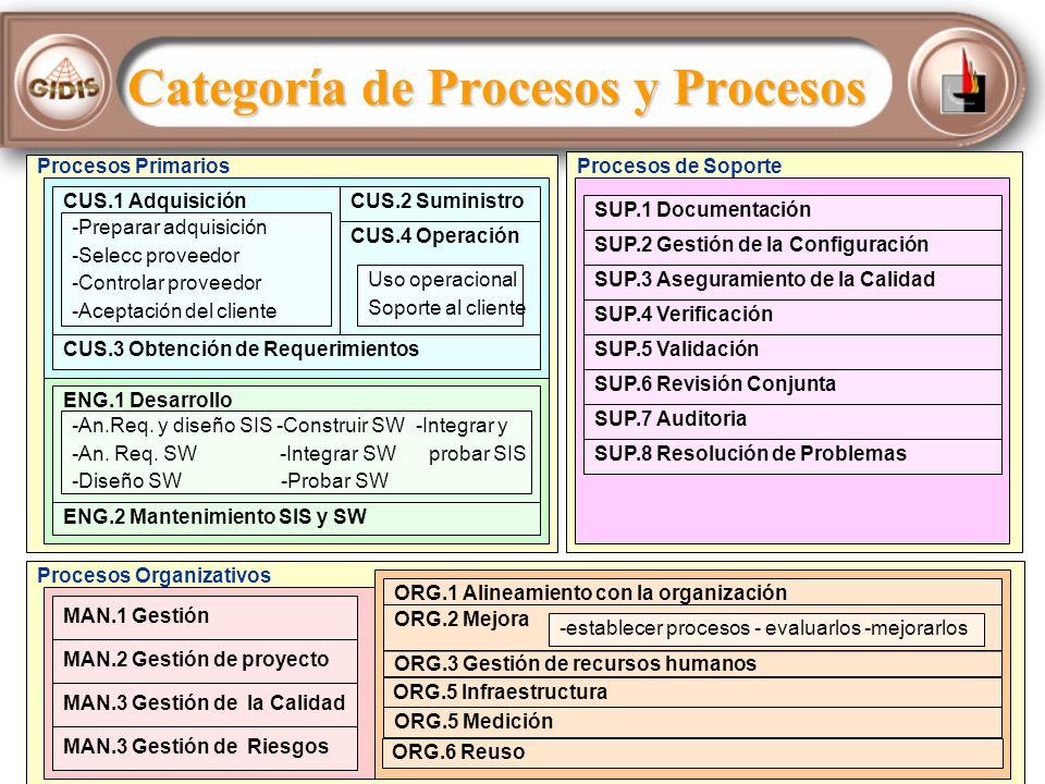 Categoría de Procesos y Procesos