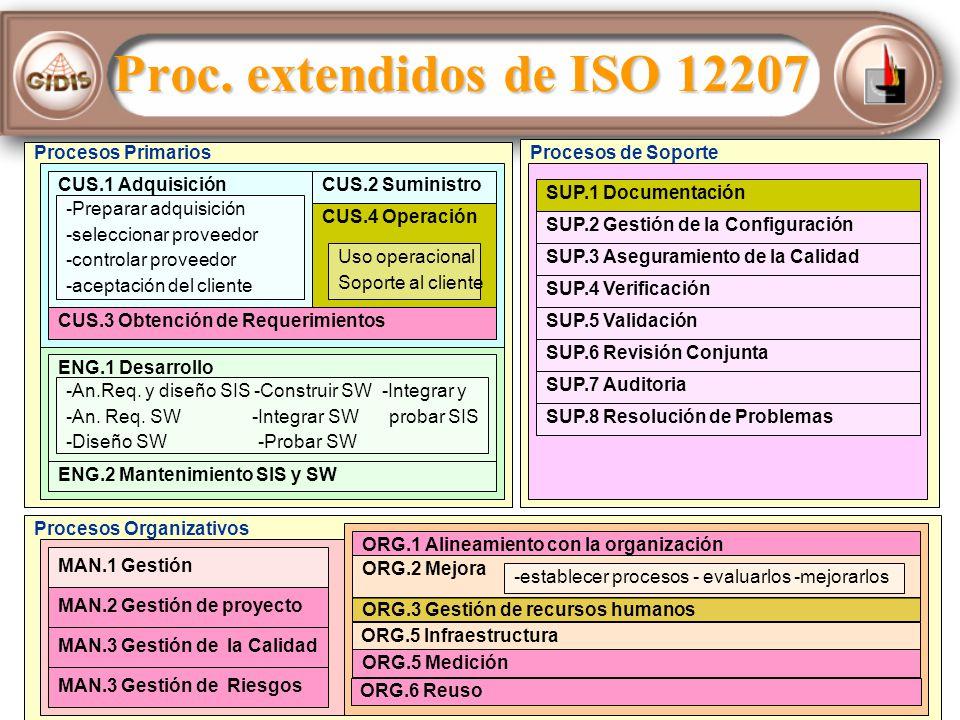 Proc. extendidos de ISO 12207 Procesos Primarios Procesos de Soporte