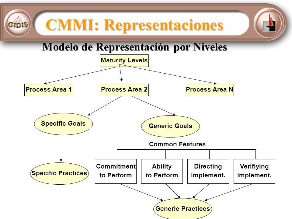 Modelo de Representación por Niveles