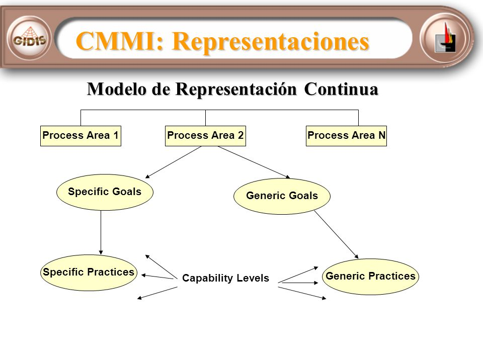 Modelo de Representación Continua