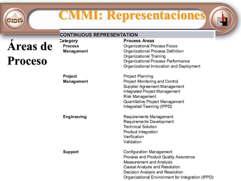 CMMI: Representaciones
