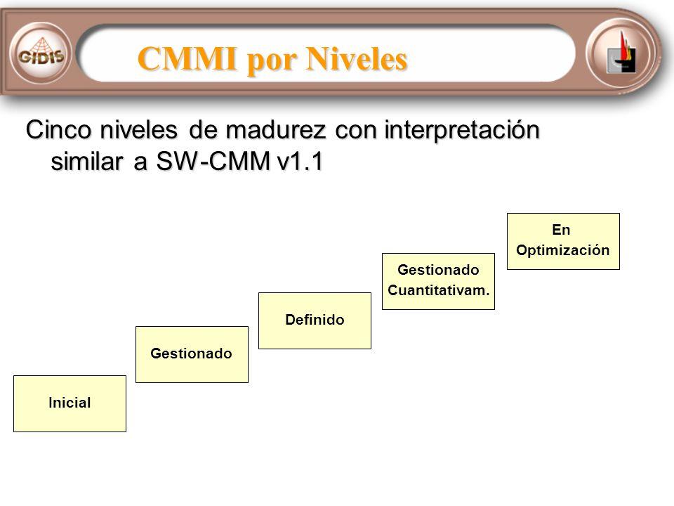 CMMI por Niveles Cinco niveles de madurez con interpretación similar a SW-CMM v1.1. En. Optimización.