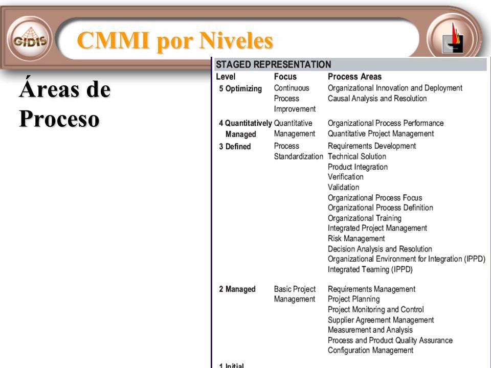 CMMI por Niveles Áreas de Proceso