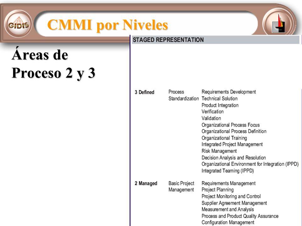 CMMI por Niveles Áreas de Proceso 2 y 3