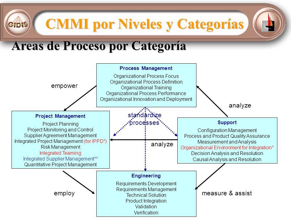 CMMI por Niveles y Categorías