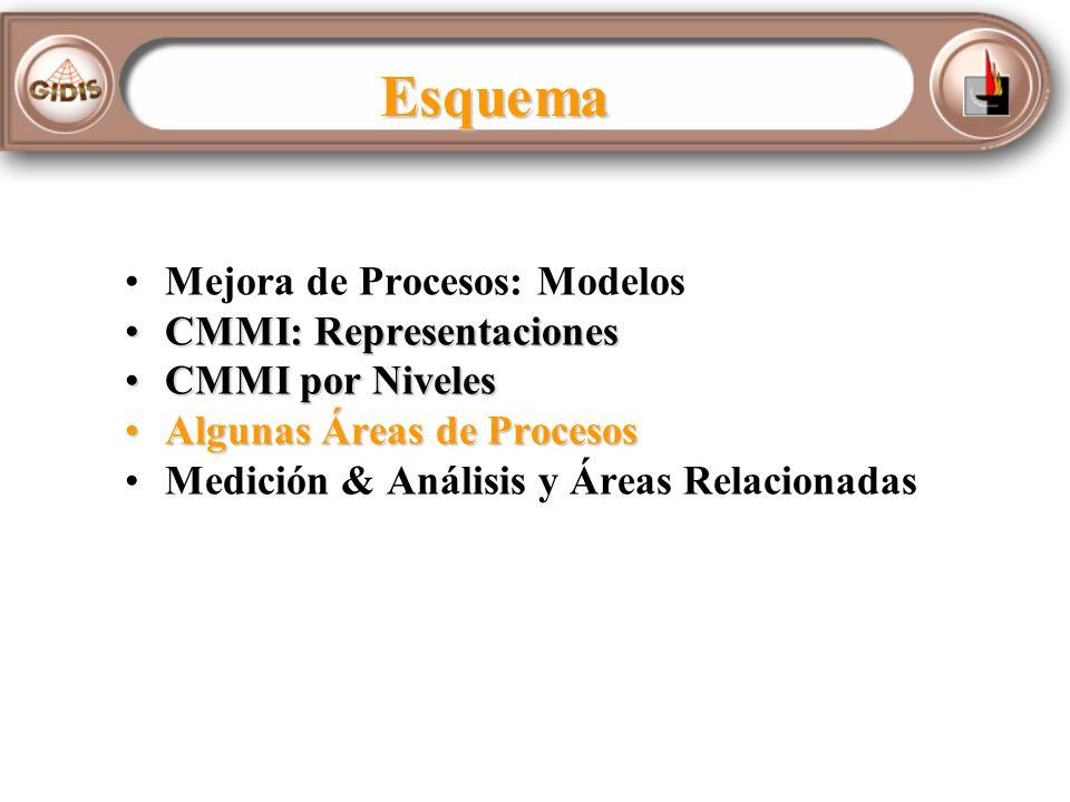 Esquema Mejora de Procesos: Modelos CMMI: Representaciones