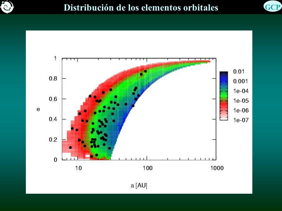 Distribución de los elementos orbitales