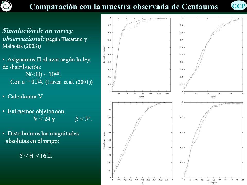 Comparación con la muestra observada de Centauros