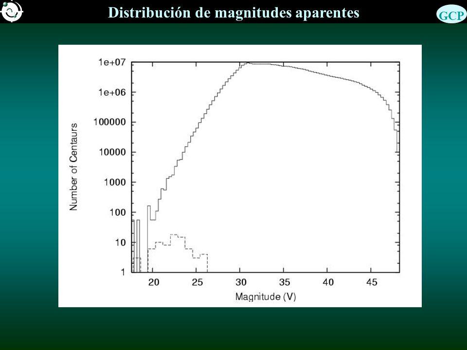 Distribución de magnitudes aparentes