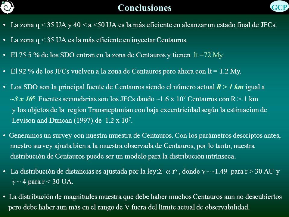 Conclusiones GCP. La zona q < 35 UA y 40 < a <50 UA es la más eficiente en alcanzar un estado final de JFCs.