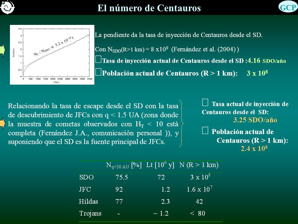 ÞTasa de inyección actual de Centauros desde el SD :4.16 SDO/año