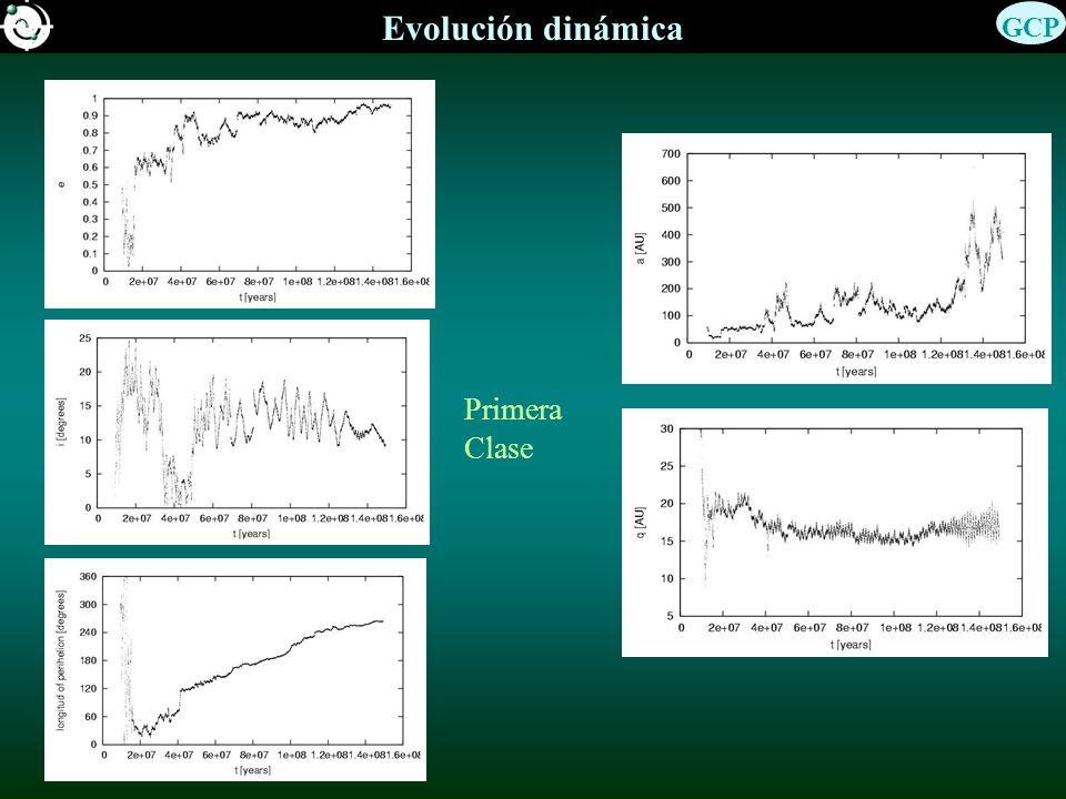 Evolución dinámica GCP Primera Clase