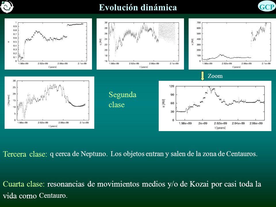 Evolución dinámica GCP. Zoom. Segunda clase. Tercera clase: q cerca de Neptuno. Los objetos entran y salen de la zona de Centauros.