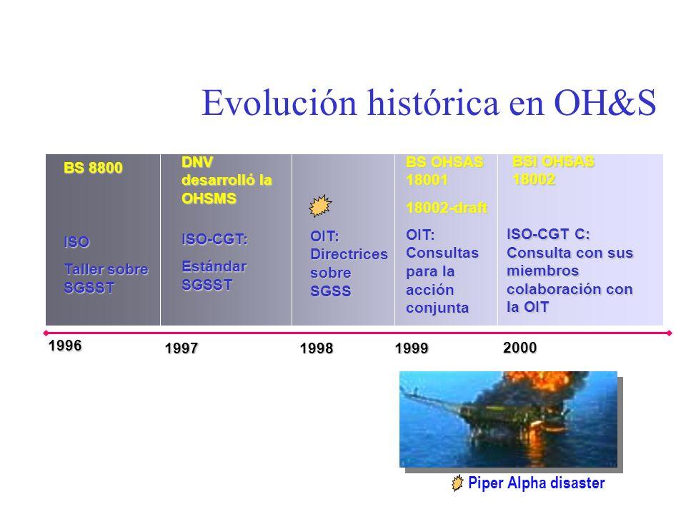 Evolución histórica en OH&S