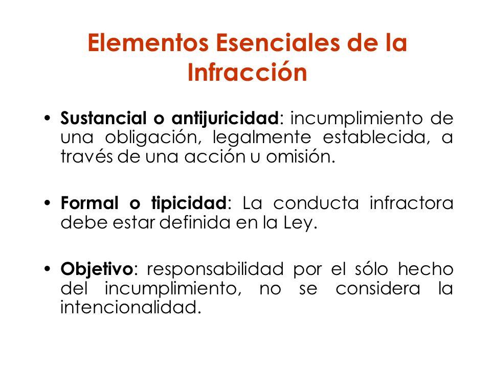 Elementos Esenciales de la Infracción
