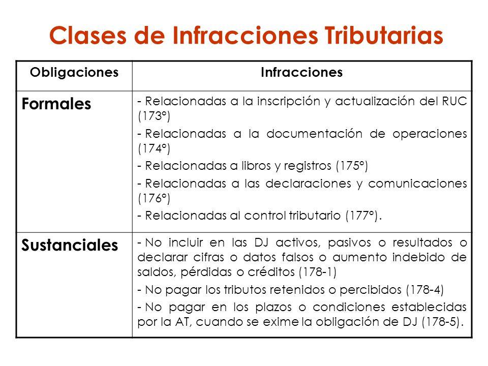 Clases de Infracciones Tributarias