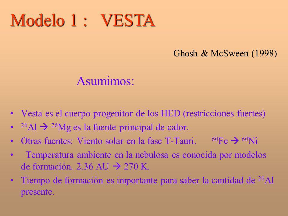Modelo 1 : VESTA Asumimos: Ghosh & McSween (1998)
