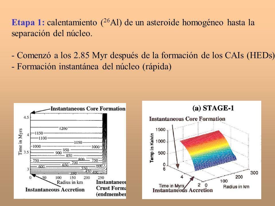 Etapa 1: calentamiento (26Al) de un asteroide homogéneo hasta la