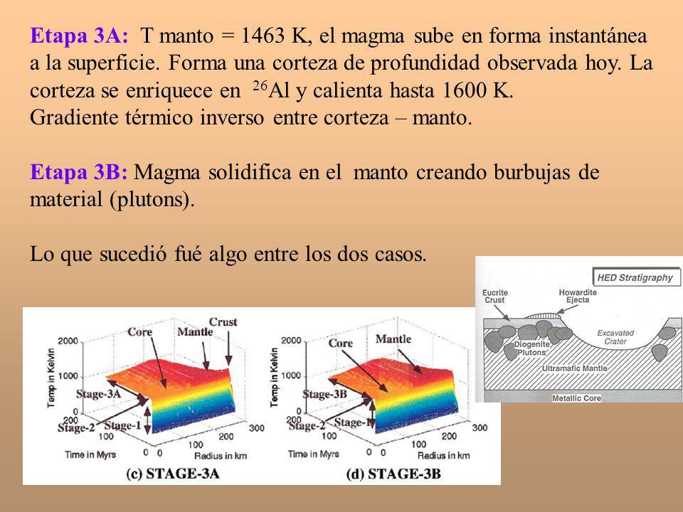 Etapa 3A: T manto = 1463 K, el magma sube en forma instantánea a la superficie. Forma una corteza de profundidad observada hoy. La corteza se enriquece en 26Al y calienta hasta 1600 K.