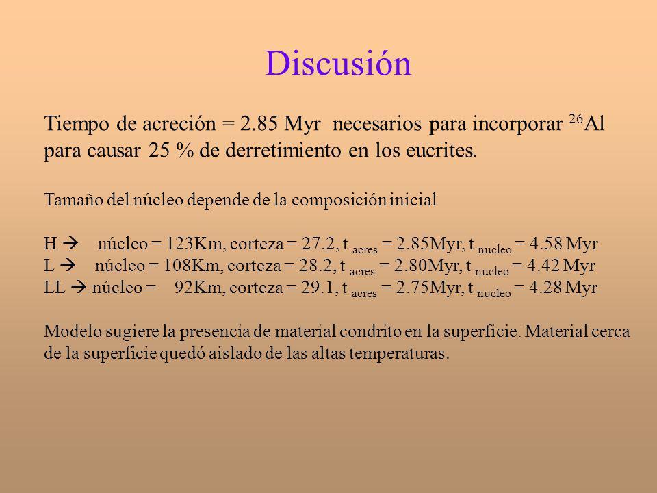 Discusión Tiempo de acreción = 2.85 Myr necesarios para incorporar 26Al para causar 25 % de derretimiento en los eucrites.
