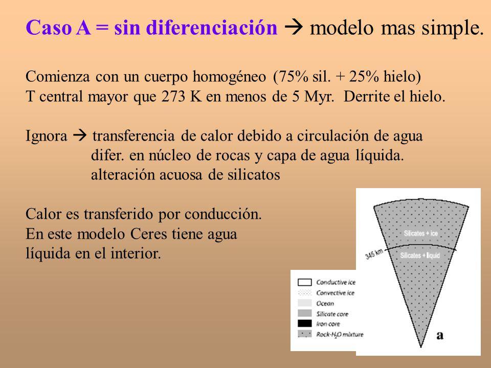 Caso A = sin diferenciación  modelo mas simple.