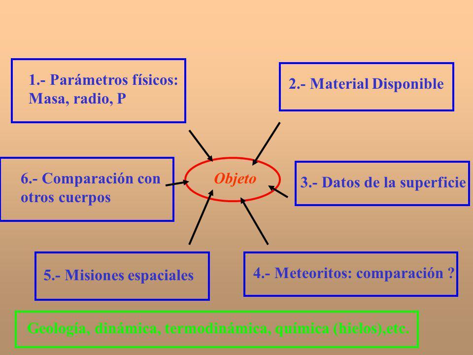 Geología, dinámica, termodinámica, química (hielos),etc.