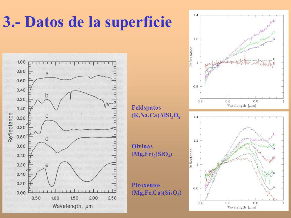 3.- Datos de la superficie