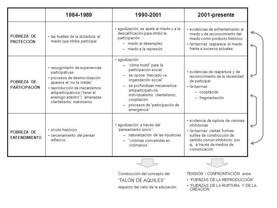 1984-1989 1990-2001 2001-presente TALÓN DE AQUILES POBREZA DE