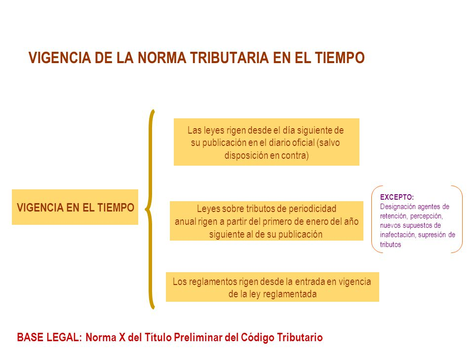 VIGENCIA DE LA NORMA TRIBUTARIA EN EL TIEMPO