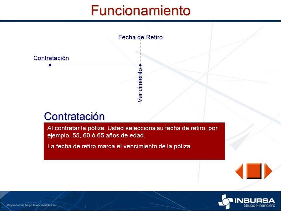 Funcionamiento Contratación Fecha de Retiro Contratación Vencimiento
